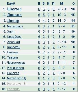 Чемпионат Украины по футболу 2012/2013 91cd45d3bb2e