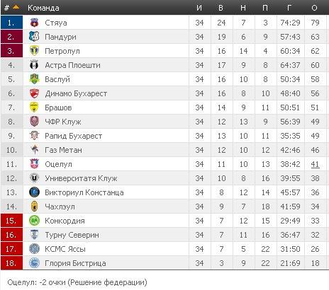Результаты футбольных чемпионатов сезона 2012/2013 (зона УЕФА) - Страница 4 369ac6f9227a