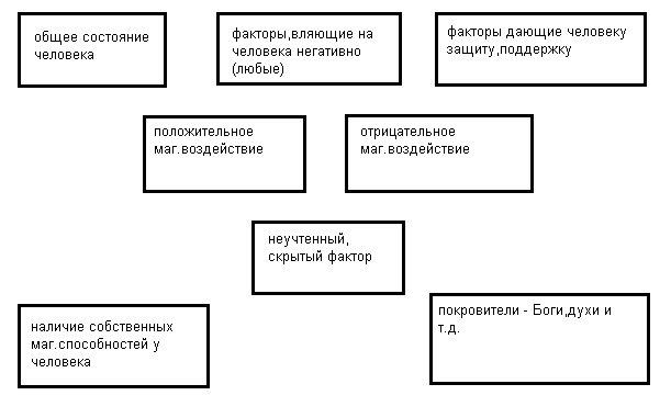 Диагностика рунами и как правильно её проводить.  637a432bf5c3
