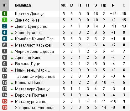 Чемпионат Украины по футболу 2012/2013 7043220a7dd6