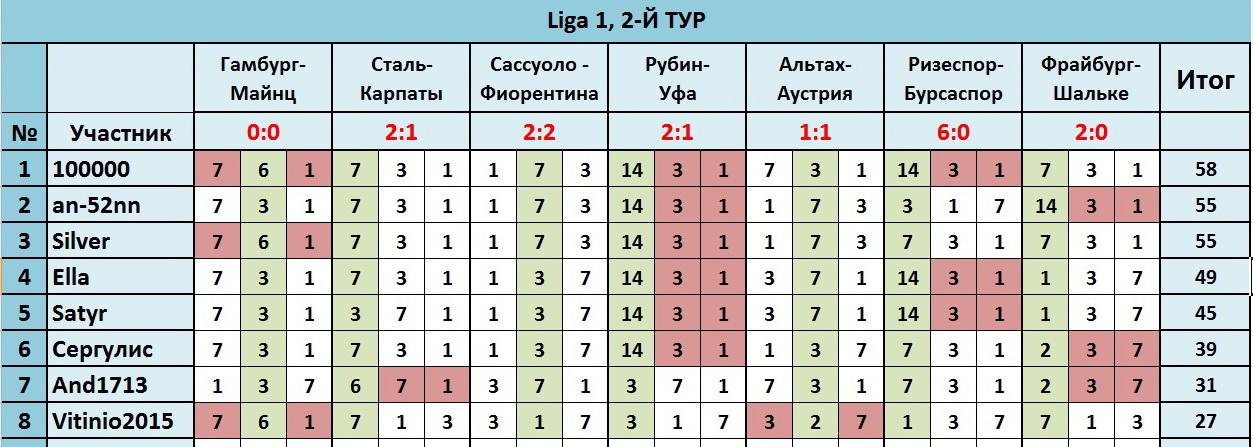 """""""Лига прогнозов"""": ~2-Й ТУР(Ligа 1)~ A4f24c3d42a6"""