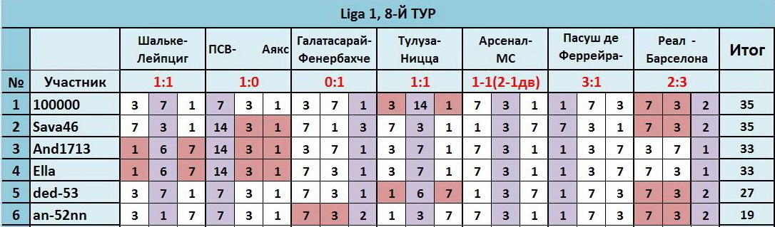 """ТП """"Лига прогнозов"""": ~8-Й ТУР(Ligа 1)~ D34f8af7ead4"""