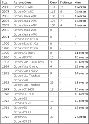 Команды WRC 5f52fa28e311