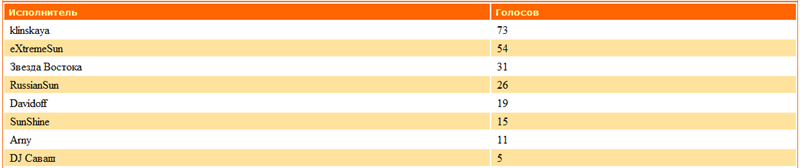 ДиДжеи-Победители прошедшего месяца C9779ab257d6
