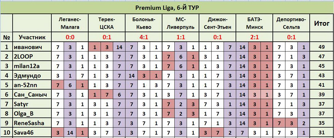 """ТП """"Лига прогнозов"""": ~6-Й ТУР(Рrеmium Ligа)~ 53ce446b043f"""