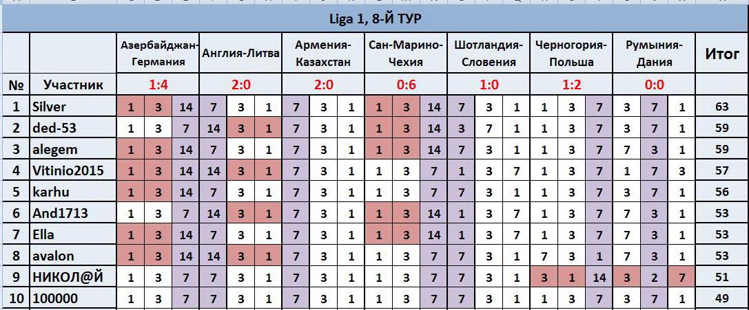 """ТП """"Лига прогнозов"""": ~8-Й ТУР(Ligа 1)~ Fa19d70c802f"""