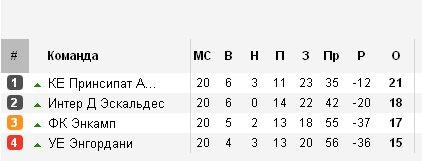 Результаты футбольных чемпионатов сезона 2012/2013 (зона УЕФА) 48d0c37ae9ea