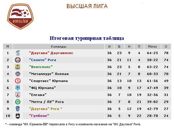 Результаты футбольных чемпионатов сезона 2012/2013 (зона УЕФА) 621ace7aafc7