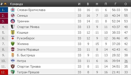 Результаты футбольных чемпионатов сезона 2012/2013 (зона УЕФА) - Страница 4 Fb39d5d8f50e