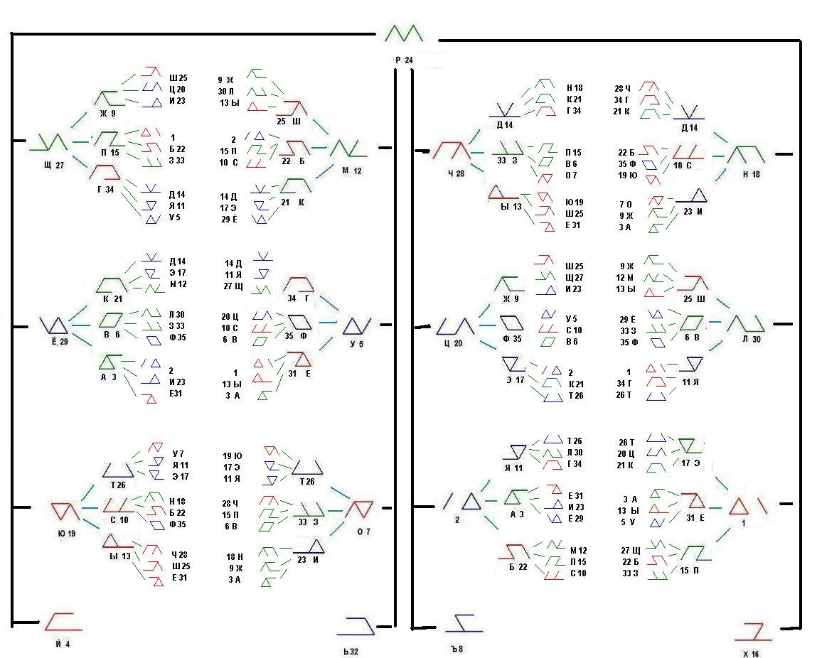 Классификация рун на основании метода дополнений. 3bff33f7b19d
