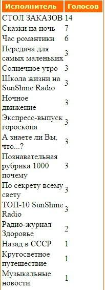 Статистика голосования за Передачи нашего радио - Страница 2 B75b832aba68
