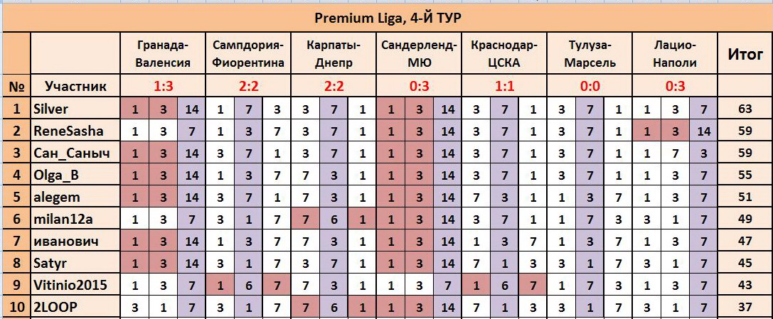 """ТП """"Лига прогнозов"""": ~4-Й ТУР(Рrеmium Ligа)~ 99e1203ef66c"""