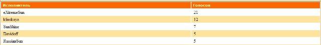 ДиДжеи-Победители прошедшего месяца - Страница 2 C67758117f6f