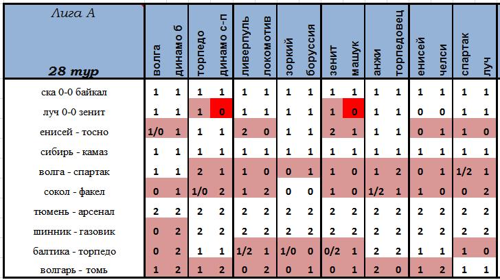 VI Чемпионат прогнозистов форума Onedivision - Лига А   - Страница 13 Af35361e2fec
