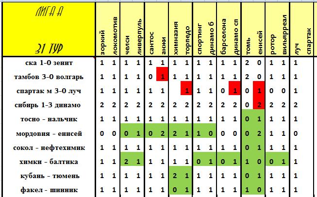 VII Чемпионат прогнозистов форума Onedivision - Лига А   - Страница 8 Bc4540d0c797