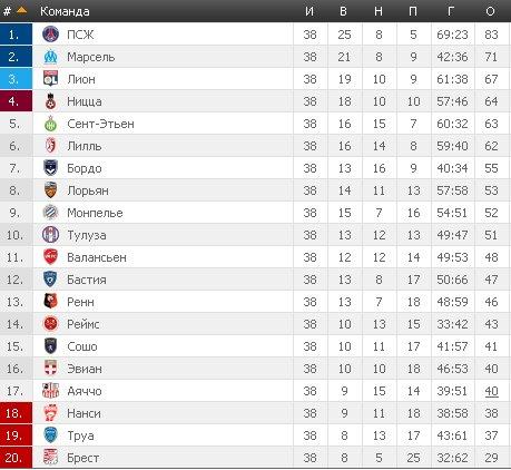 Результаты футбольных чемпионатов сезона 2012/2013 (зона УЕФА) - Страница 4 15228bb2d729