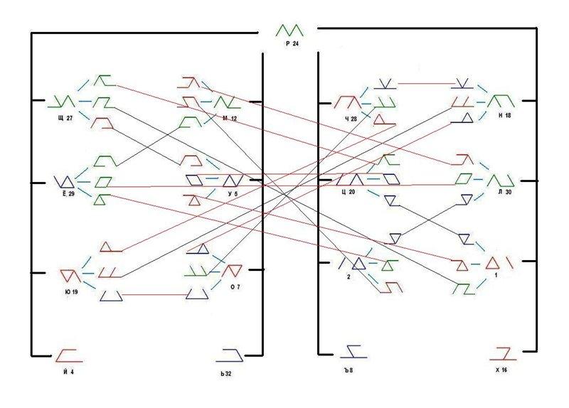 Классификация рун на основании метода дополнений. Fc7ef246252f