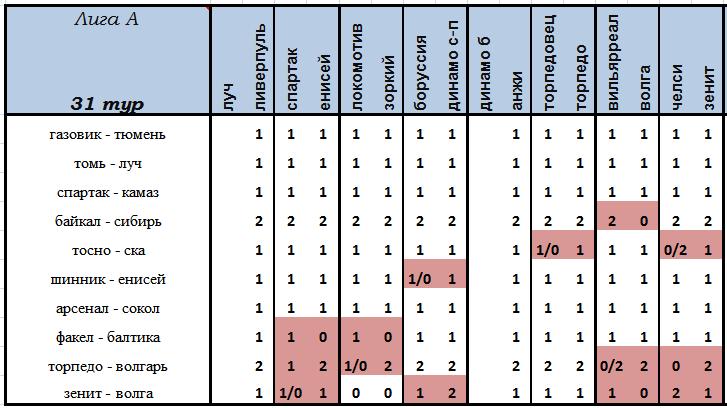 VI Чемпионат прогнозистов форума Onedivision - Лига А   - Страница 13 C1104dd7bb87
