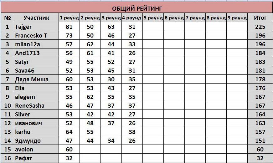 """ТП """"Еврокубки-2017"""": ®РЕЗУЛЬТАТЫ+РЕЙТИНГ® C0e18dc851fa"""