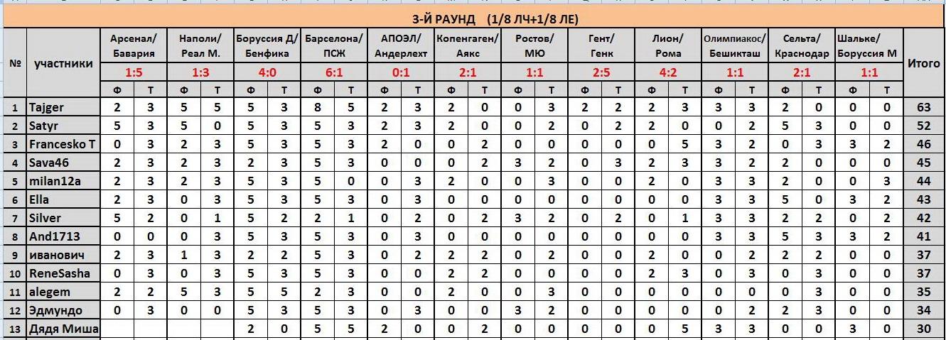 """ТП """"Еврокубки-2017"""": ®РЕЗУЛЬТАТЫ+РЕЙТИНГ® B5293053f8fb"""