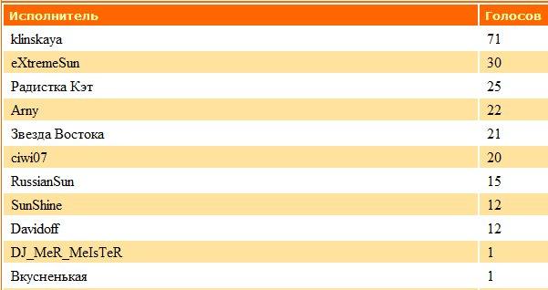 ДиДжеи-Победители прошедшего месяца D7ddcc060f21
