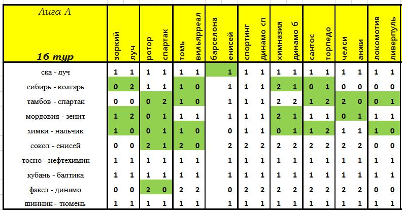 VII Чемпионат прогнозистов форума Onedivision - Лига А   - Страница 4 6432ef63abe5