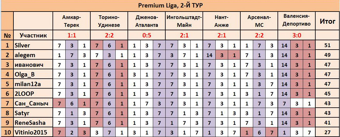 """ТП """"Лига прогнозов"""": ~2-Й ТУР(Рrеmium Ligа)~ 2407cfac684b"""