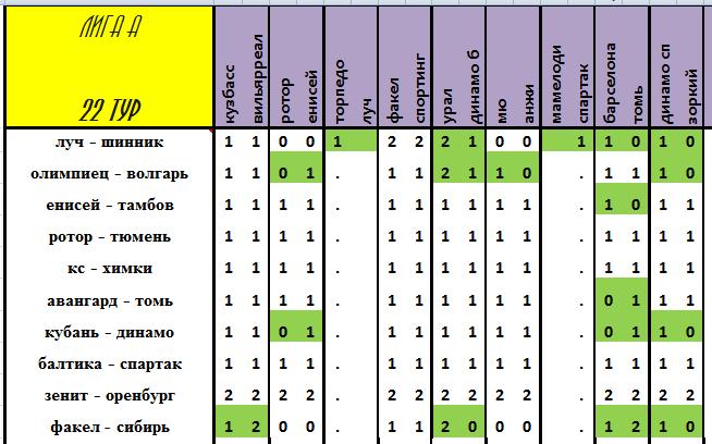 VIII Чемпионат прогнозистов форума Onedivision - Лига А - Страница 5 522387736684