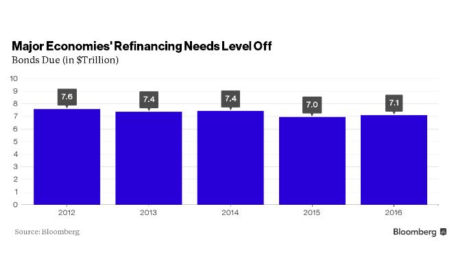 Deuda a escala internacional. Refinancia-g7conbrics