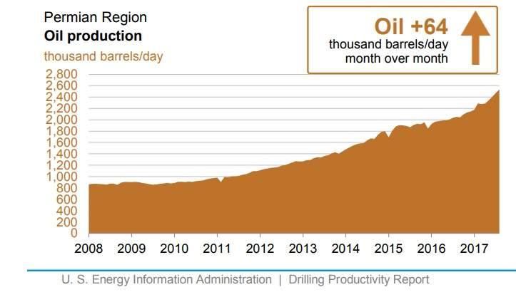 Energía. Producción, distribución. Cénit del petróleo, peak oil, fuentes, contradicciones, consecuencias. - Página 15 Permian-oil-region