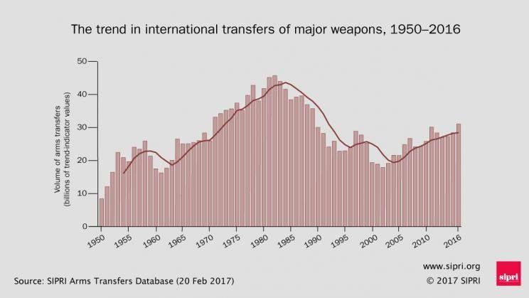 Producción y comercio de armamento. Un negocio en alza. - Página 5 Armas