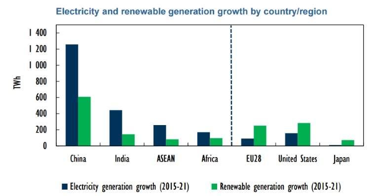 Energía. Las fuentes renovables.Ya superan al carbón. Electricity-generation
