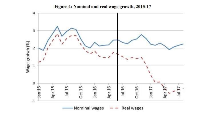 Brexit del Reino Unido, intereses burgueses en pugna. - Página 2 Nominal-real-wages