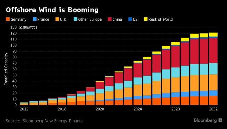 Energía. Las fuentes renovables.Ya superan al carbón. Offshore-wind-booming