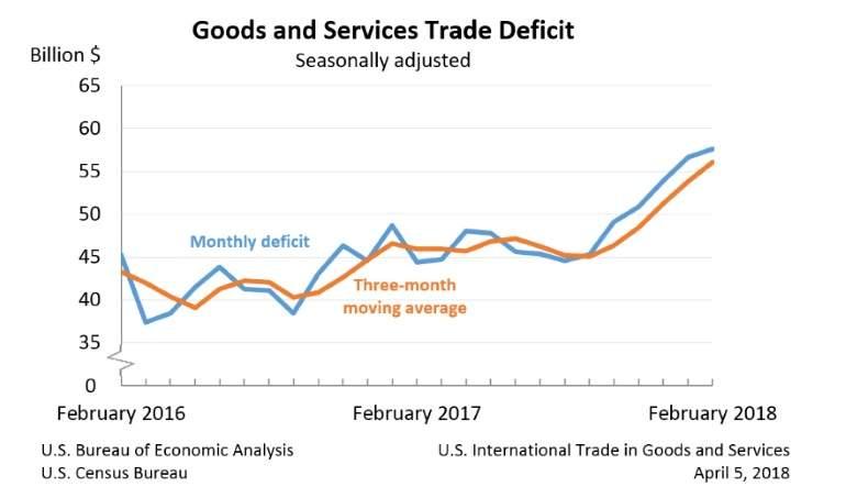 Guerra comercial, proteccionismo. El FMI retira su compromiso contra el proteccionismo tras las presiones de EEUU. - Página 2 Good-services-trade-deficit