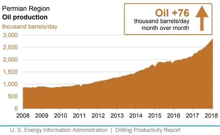 Energía: Fractura hidráulica para extraer gas, petróleo. - Página 3 Oil-production-permian