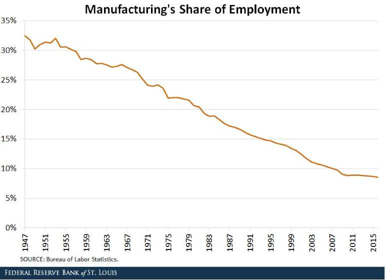 Automatizacion industrial y en otros sectores económicos. - Página 3 Share-of-employment