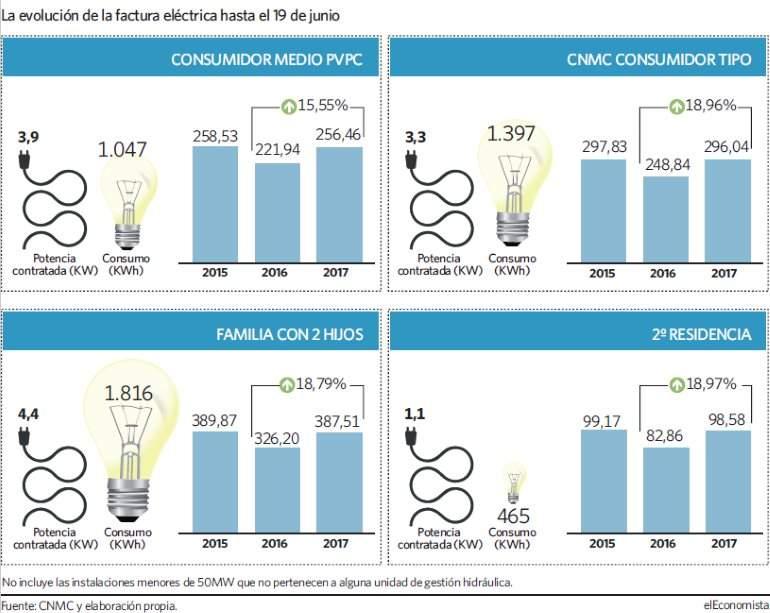 Electricidad, estafas y negocio$ en la factura. Oligopolios y precios. [Energía] - Página 6 Evolucion-factura-luz-grafico