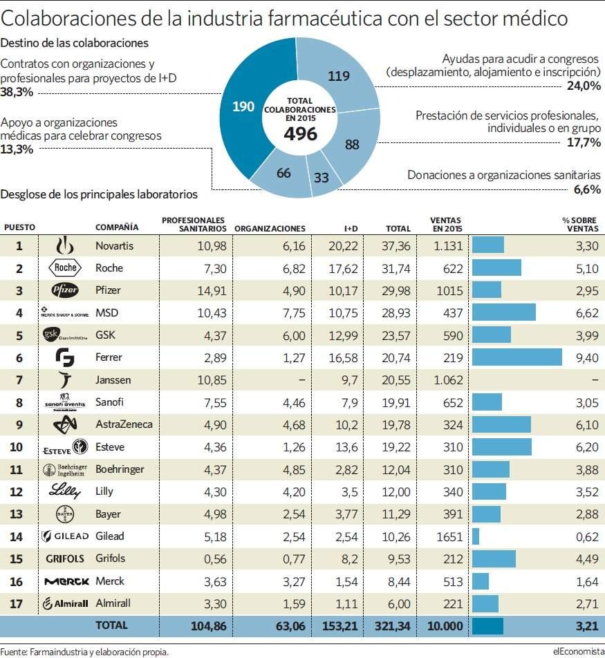 Los médicos españoles se niegan a revelar lo que cobran de los laboratorios Grafico-medicos-farmacias-27