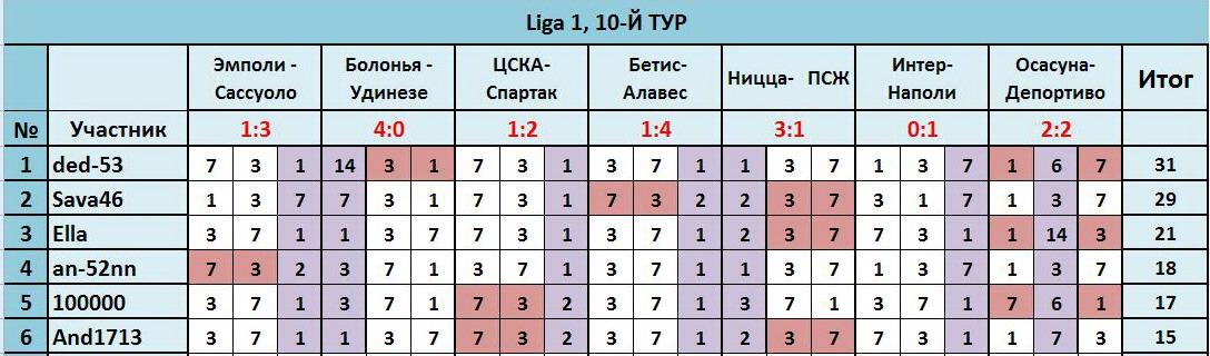 """ТП """"Лига прогнозов"""": ~10-Й ТУР(Ligа 1)~ E383f7851941"""