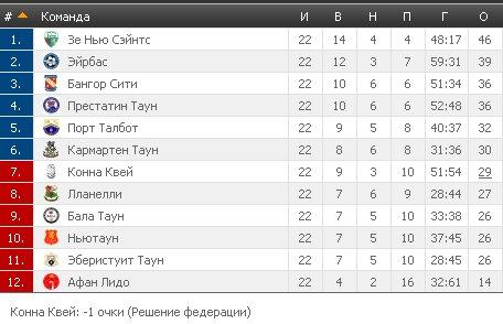Результаты футбольных чемпионатов сезона 2012/2013 (зона УЕФА) - Страница 2 B8f7fa92c62b