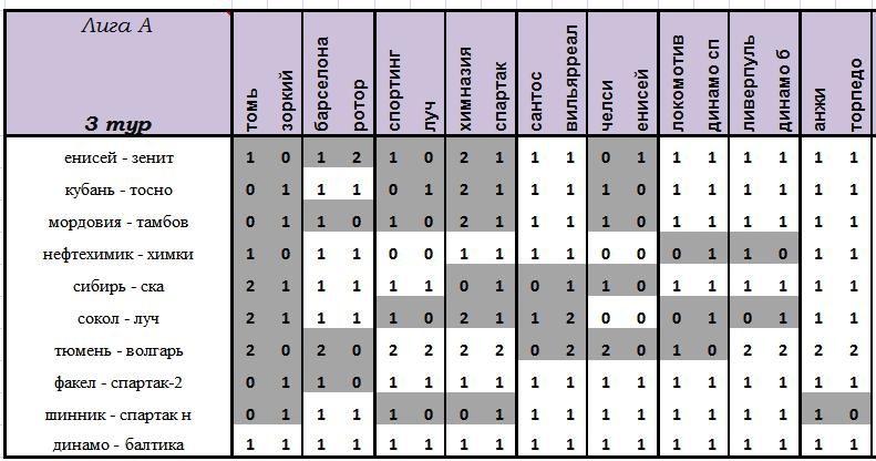 VII Чемпионат прогнозистов форума Onedivision - Лига А   15155271a84f