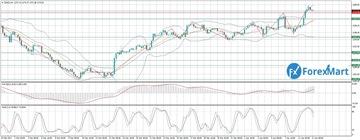Аналитика от компании ForexMart - Страница 16 9cee87ab5afft