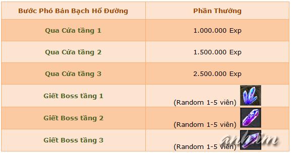 Kiếm Thế 2 Open test máy chủ Nhất Dương Chỉ 10h00 ngày 10/07/2015 BachHoDuong25a4e