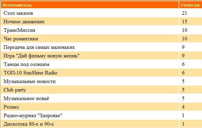 Статистика голосования за Передачи нашего радио S2jsdqkf
