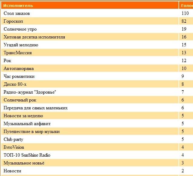 Статистика голосования за Передачи нашего радио Asxlb5am