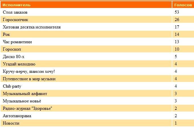 Статистика голосования за Передачи нашего радио G9z6lv7t