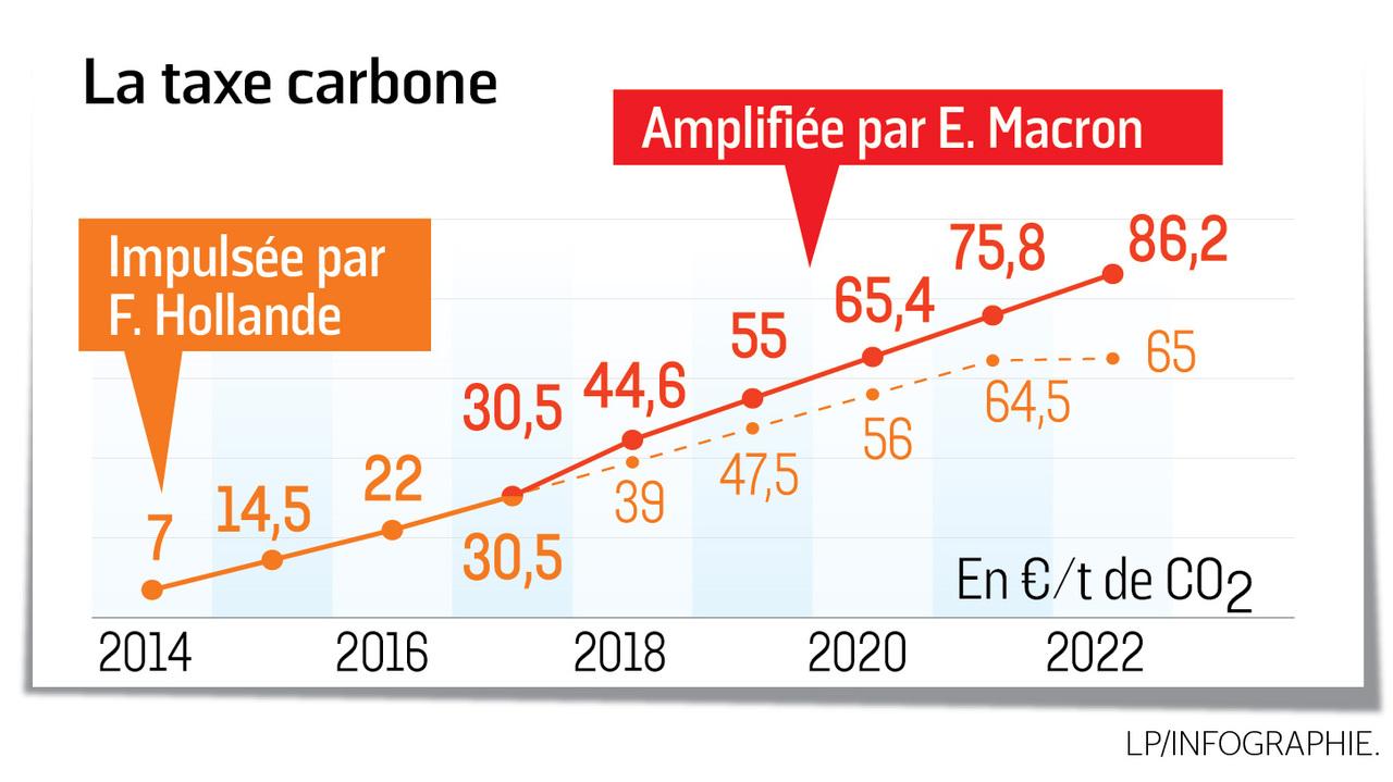 La vraie fiscalité sur l'essence en France.. 4f0887a8-dfa9-11e8-88da-2b114c30bab1_1