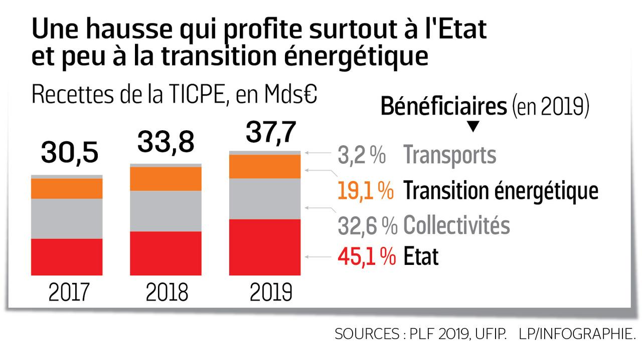 La vraie fiscalité sur l'essence en France.. 64fb1300-dfa9-11e8-88da-2b114c30bab1_1