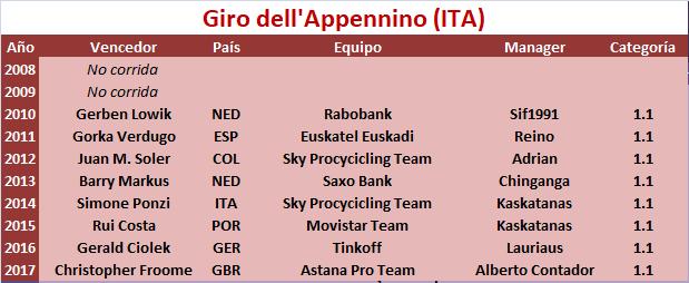 22/04/2018 Giro dell'Appennino ITA 1.1 Giro_dell_Appennino